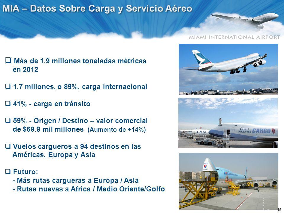 MIA – 37 Aerolíneas de Carga: 21 EE.UU. & 16 Internacionales