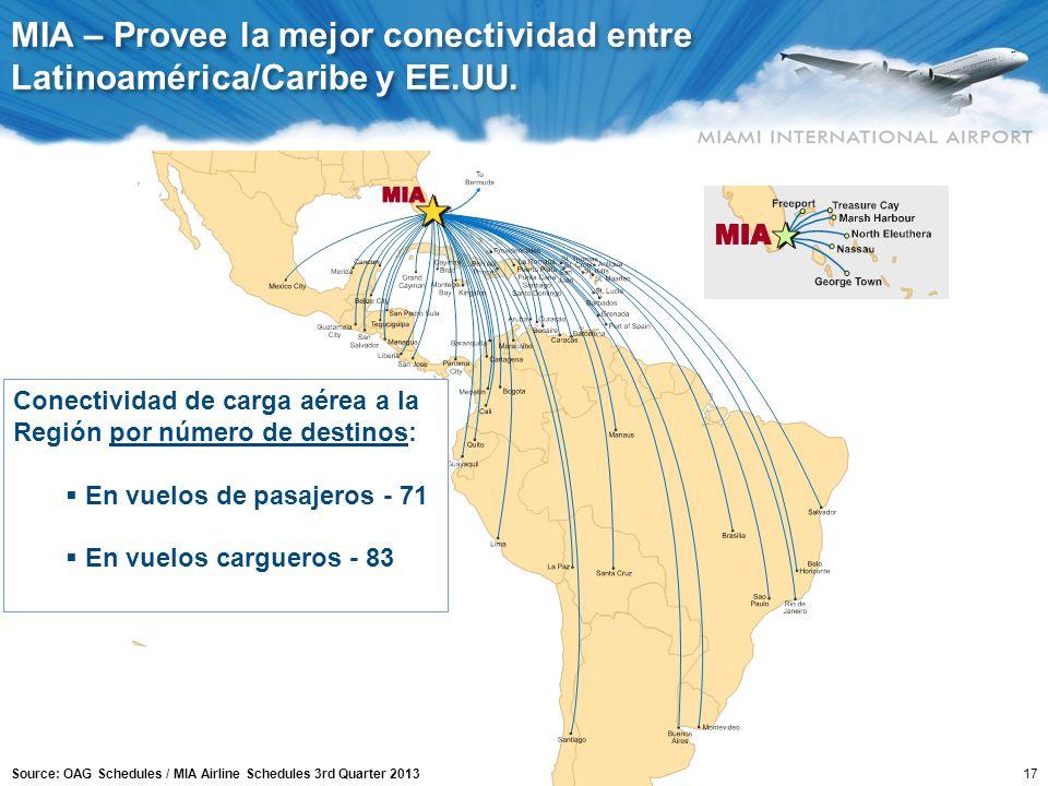 MIA – Provee 19 a 22 vuelos cargueros semanales directo a Asia
