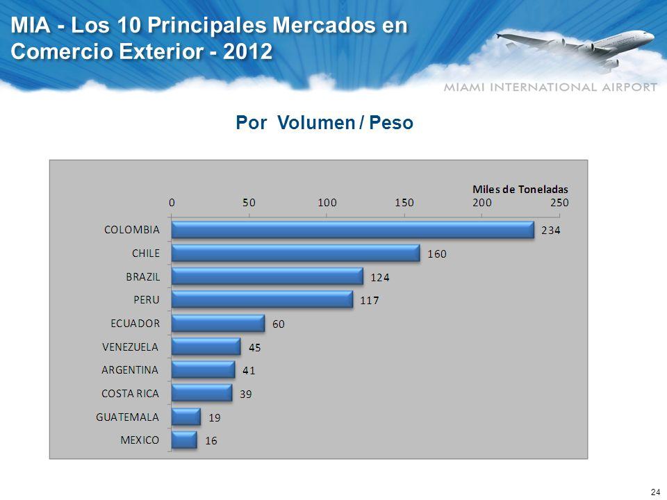 Sinergías entre Los Mercados de MIA y de Colombia
