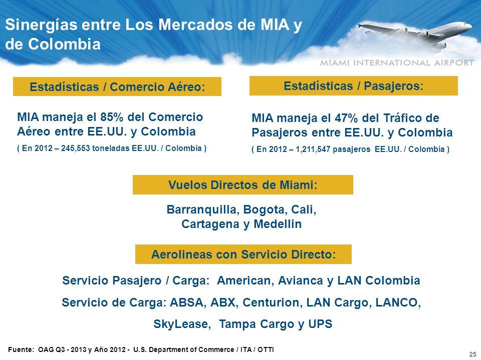 MIA – Colombia Mercado # 1 en Volumen / Peso