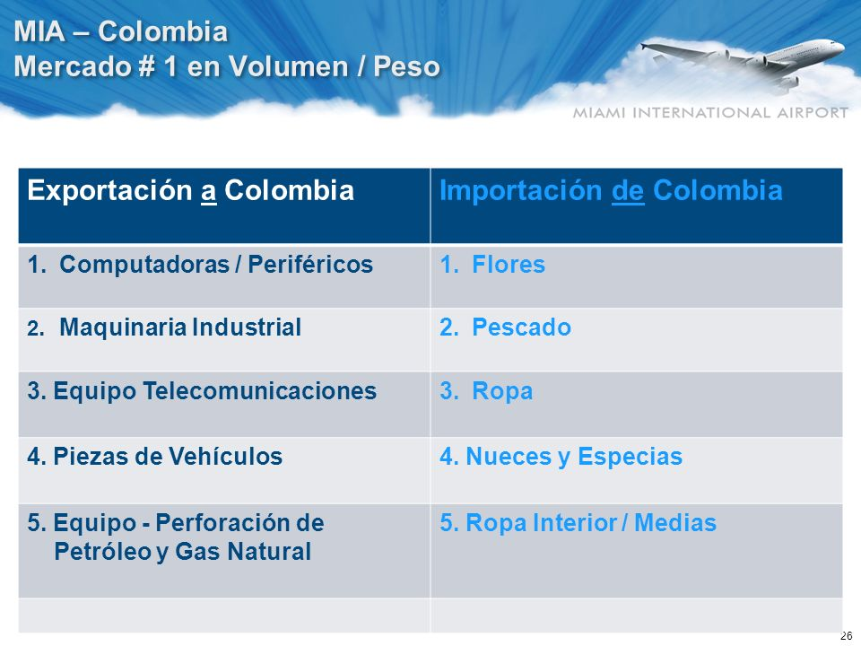 Exportación a Colombia Importación de Colombia