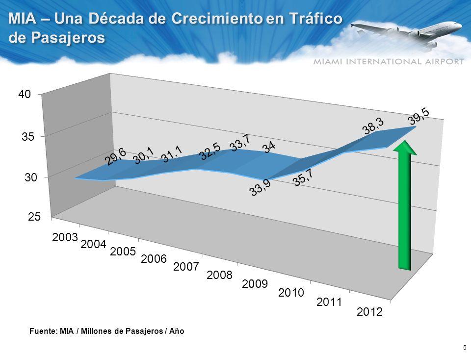 Entre 2010 - 2012, un Crecimiento de 15% en Tráfico Internacional; Lo máximo entre todos aeropuertos de EE.UU.