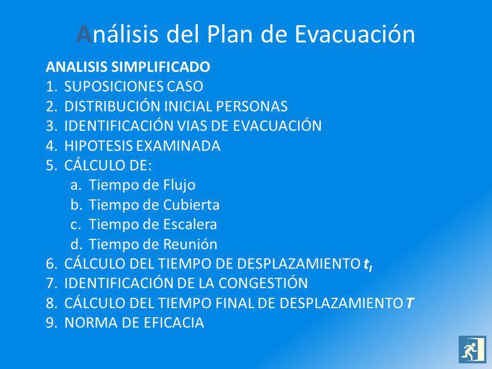 Análisis del Plan de Evacuación
