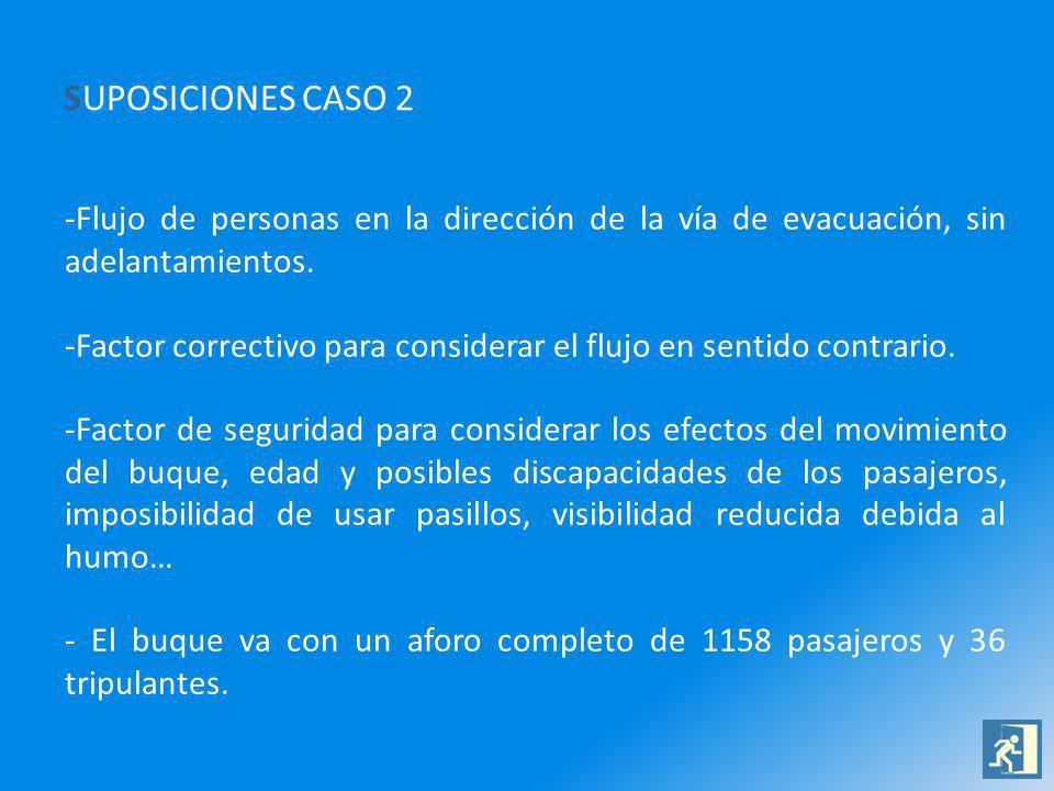 SUPOSICIONES CASO 2 Flujo de personas en la dirección de la vía de evacuación, sin adelantamientos.