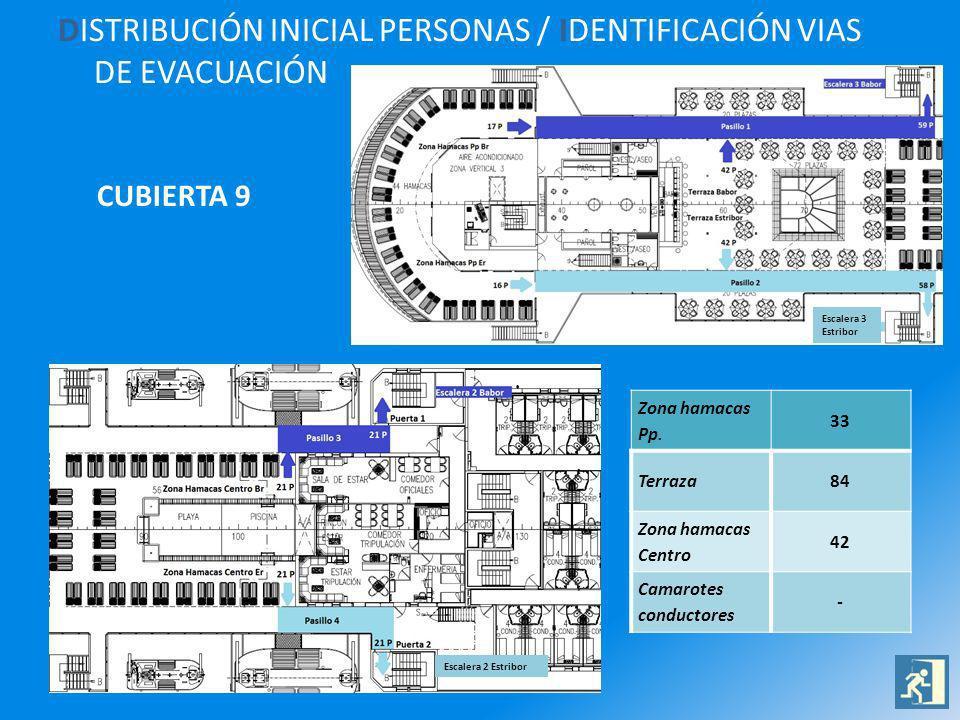 DISTRIBUCIÓN INICIAL PERSONAS / IDENTIFICACIÓN VIAS DE EVACUACIÓN