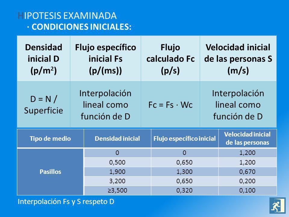 HIPOTESIS EXAMINADA · CONDICIONES INICIALES: Densidad inicial D (p/m2)