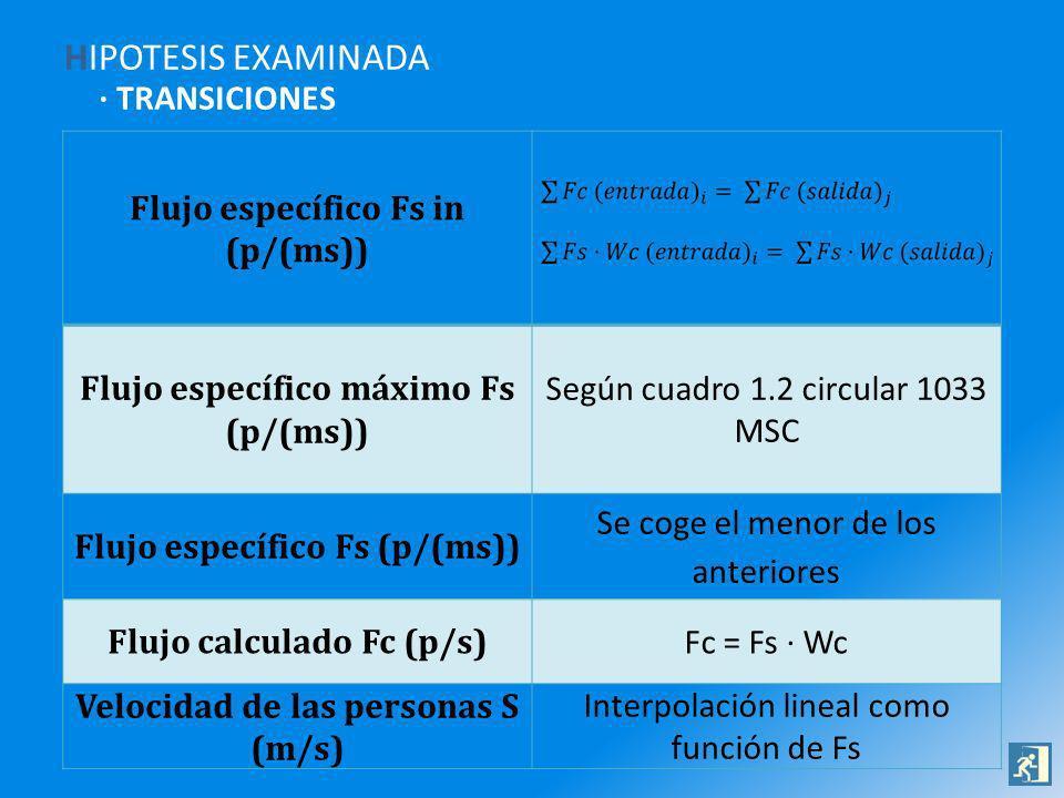 HIPOTESIS EXAMINADA · TRANSICIONES Flujo específico Fs in (p/(ms))