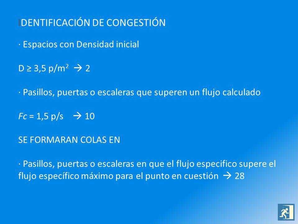 IDENTIFICACIÓN DE CONGESTIÓN