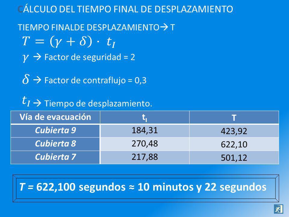 T = 622,100 segundos ≈ 10 minutos y 22 segundos