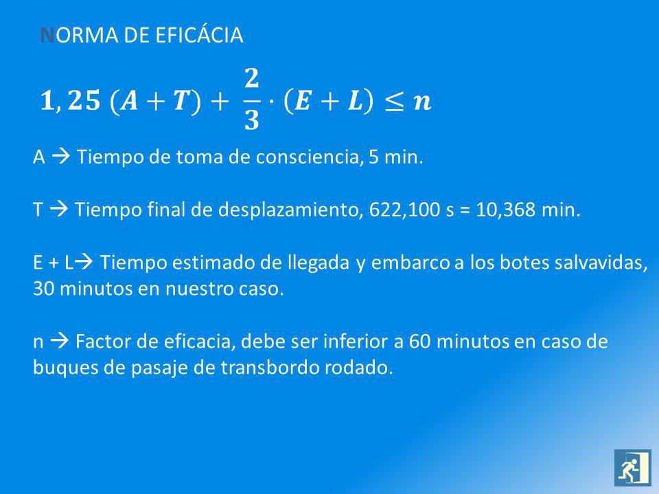 NORMA DE EFICÁCIA A  Tiempo de toma de consciencia, 5 min.