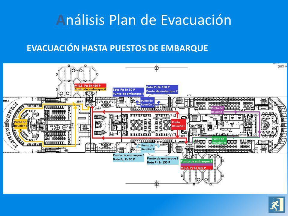 Análisis Plan de Evacuación