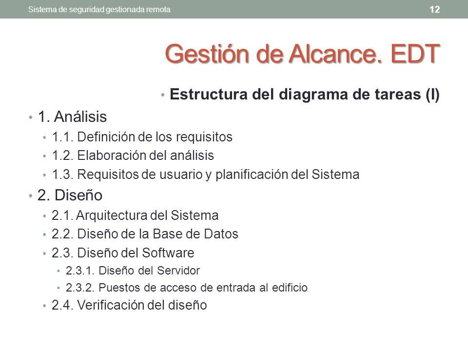 Gestión de Alcance. EDT Estructura del diagrama de tareas (I)