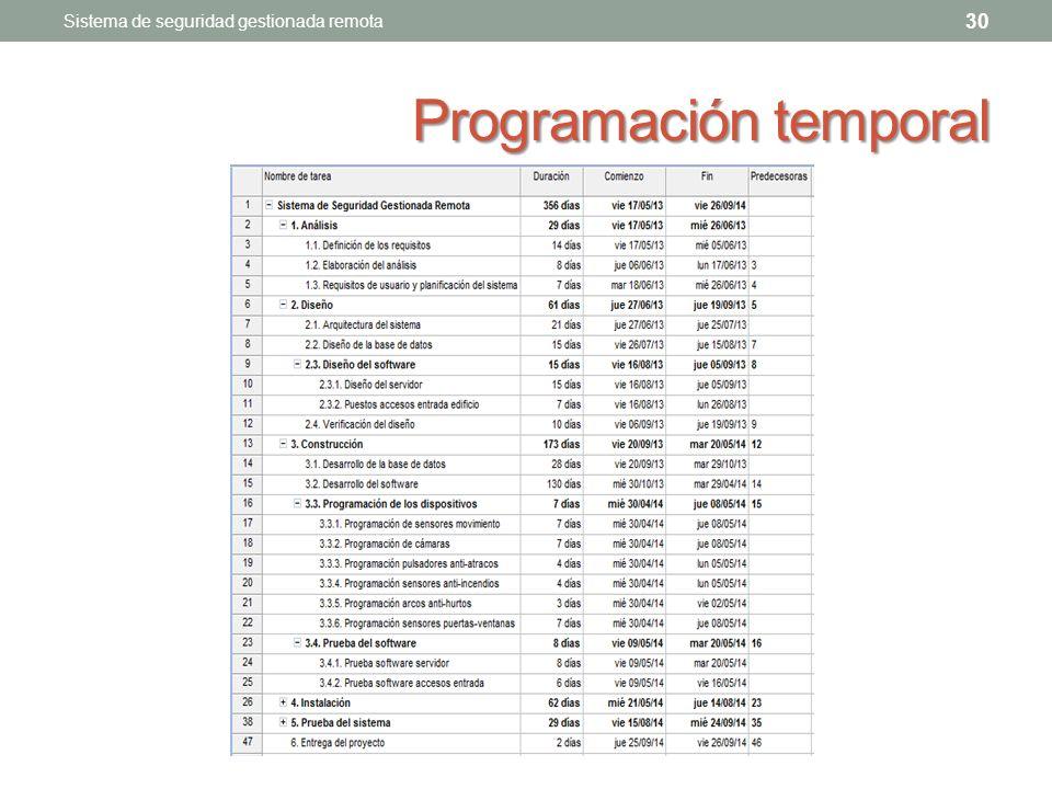 Programación temporal