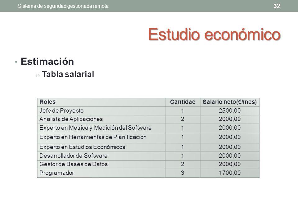 Estudio económico Estimación Tabla salarial Roles Cantidad