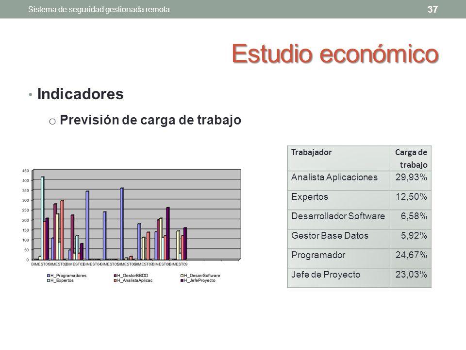 Estudio económico Indicadores Previsión de carga de trabajo Trabajador