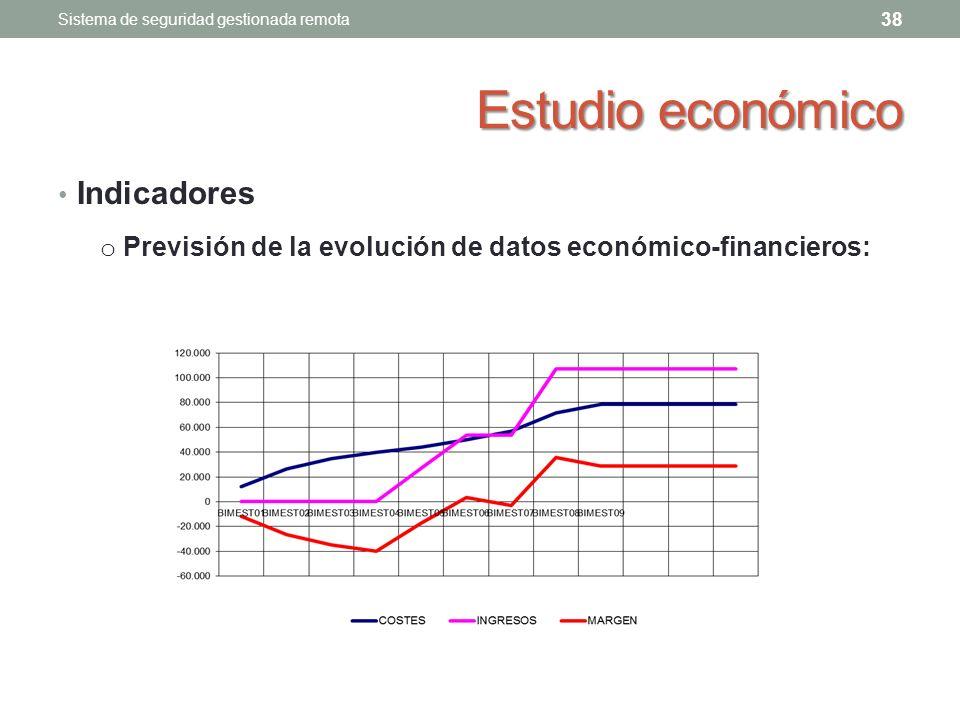 Estudio económico Indicadores