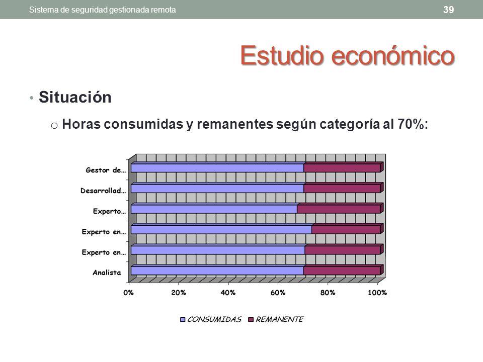 Estudio económico Situación