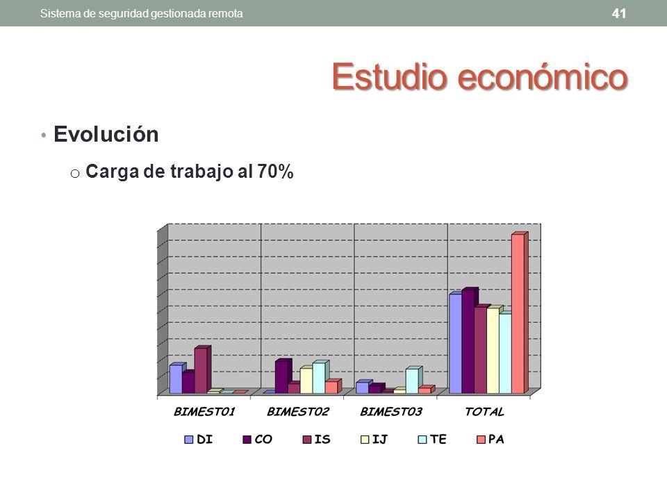 Estudio económico Evolución Carga de trabajo al 70%