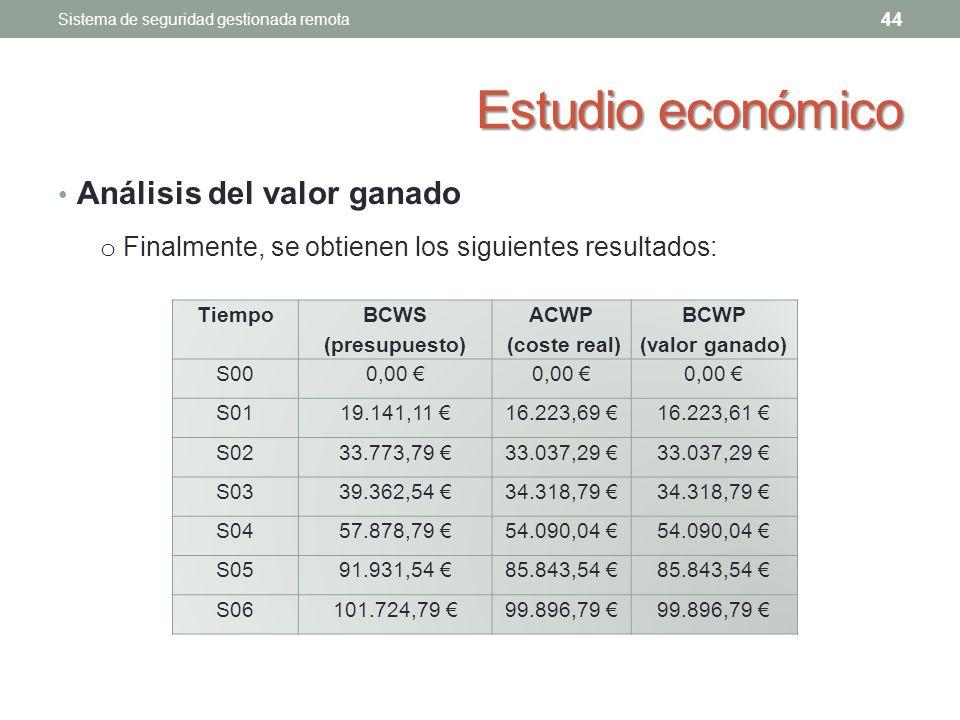 Estudio económico Análisis del valor ganado