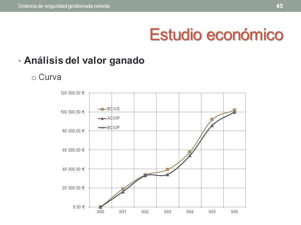 Estudio económico Análisis del valor ganado Curva