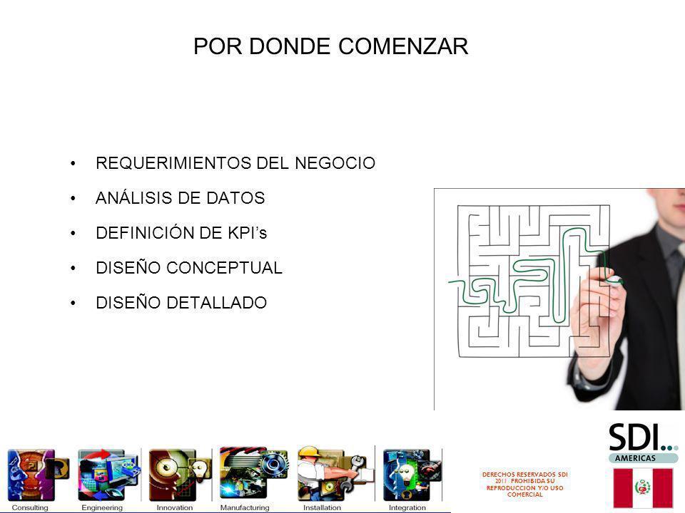POR DONDE COMENZAR REQUERIMIENTOS DEL NEGOCIO ANÁLISIS DE DATOS