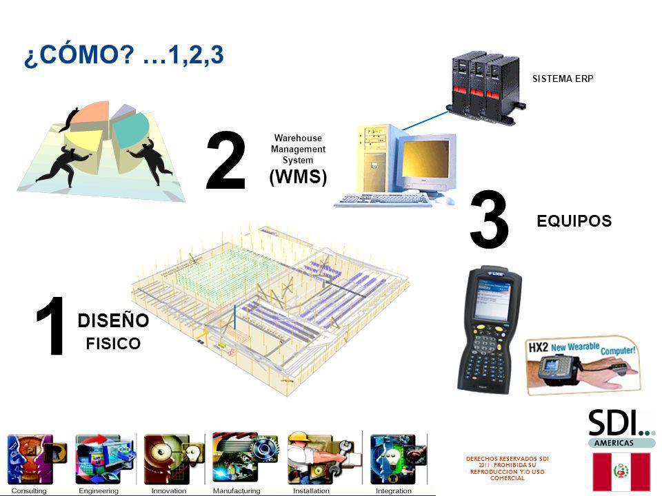 2 3 1 ¿CÓMO …1,2,3 (WMS) DISEÑO FISICO EQUIPOS SISTEMA ERP Warehouse