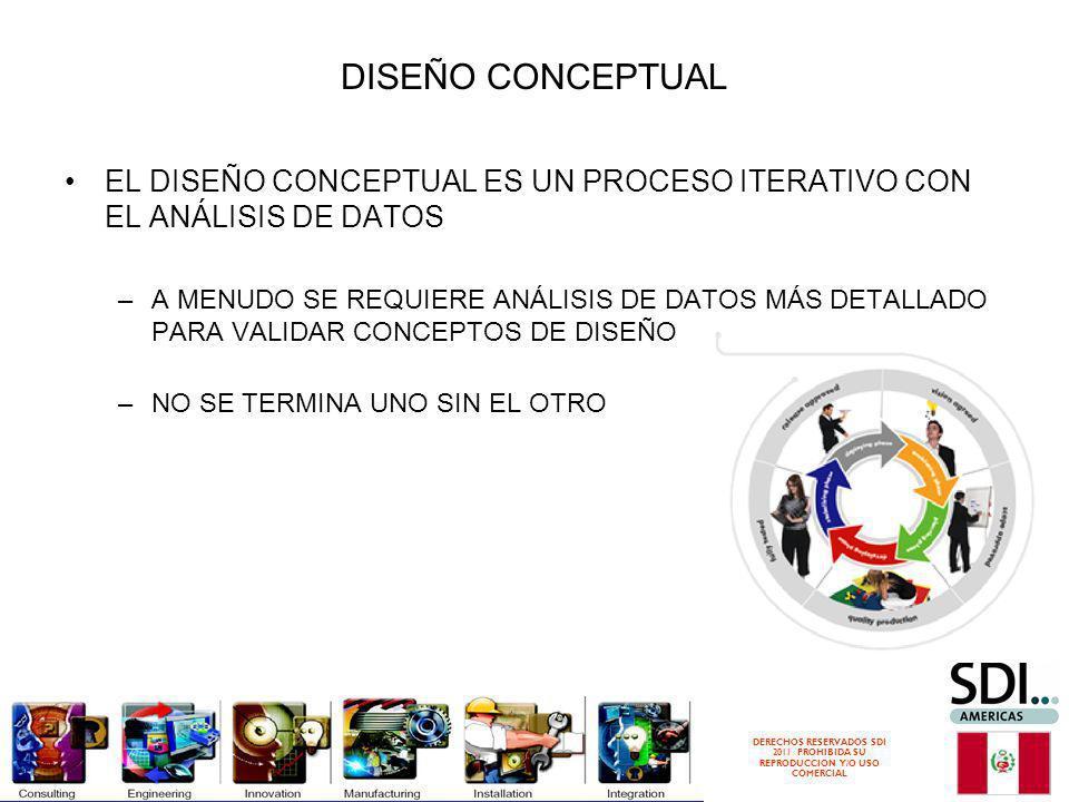 DISEÑO CONCEPTUAL EL DISEÑO CONCEPTUAL ES UN PROCESO ITERATIVO CON EL ANÁLISIS DE DATOS.