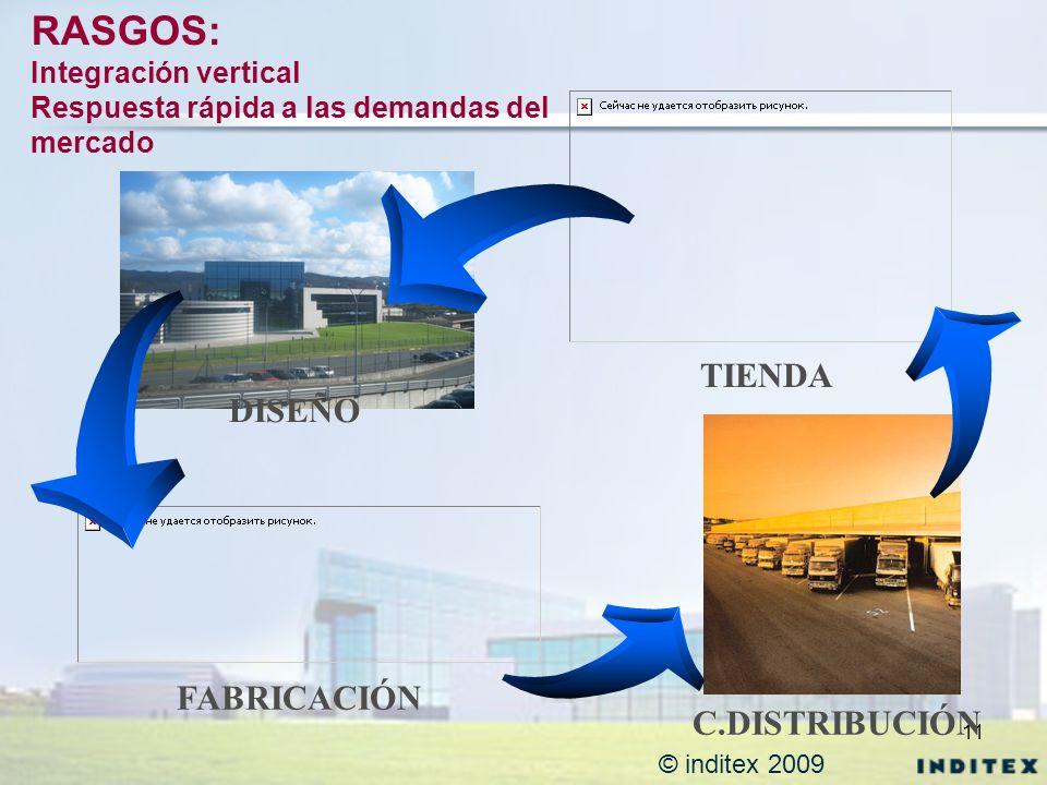 RASGOS: TIENDA DISEÑO FABRICACIÓN C.DISTRIBUCIÓN Integración vertical