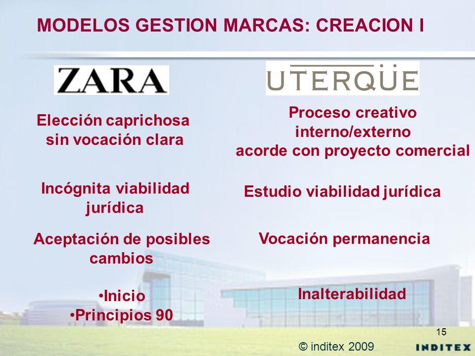 MODELOS GESTION MARCAS: CREACION I