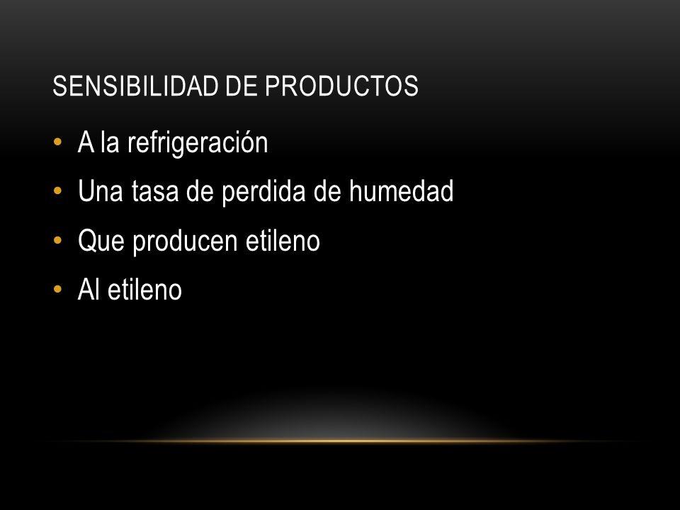 Sensibilidad de productos