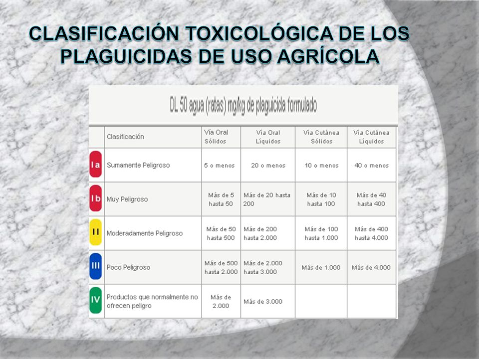 Clasificación toxicológica de los plaguicidas de uso agrícola