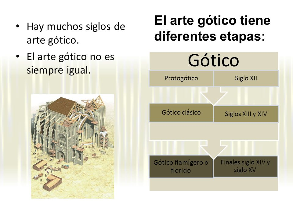Gótico El arte gótico tiene diferentes etapas: