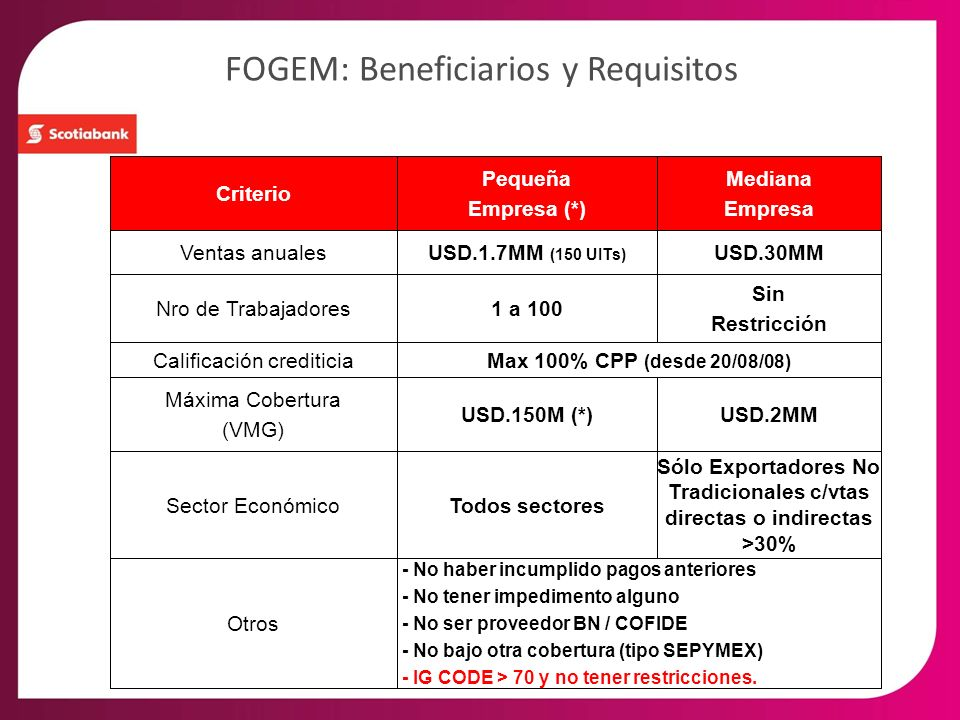 FOGEM: Beneficiarios y Requisitos