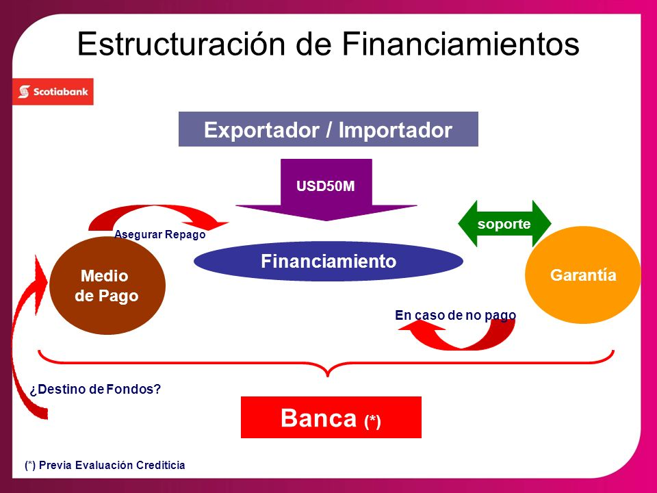 Estructuración de Financiamientos