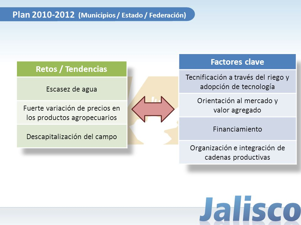 Plan 2010-2012 (Municipios / Estado / Federación)