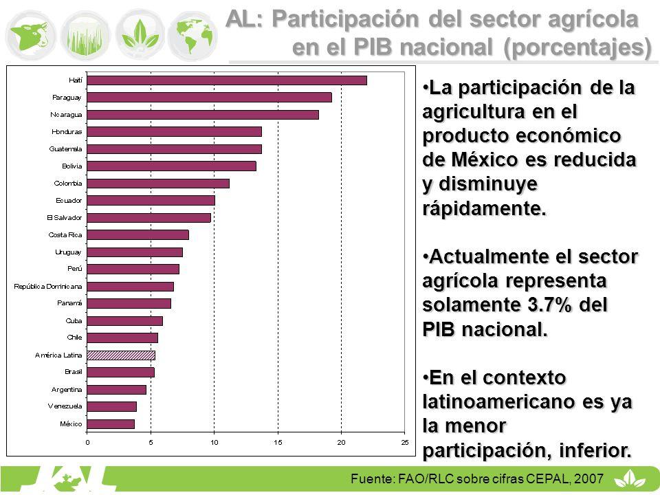 AL: Participación del sector agrícola en el PIB nacional (porcentajes)