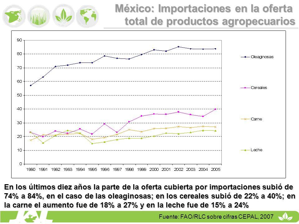 México: Importaciones en la oferta total de productos agropecuarios