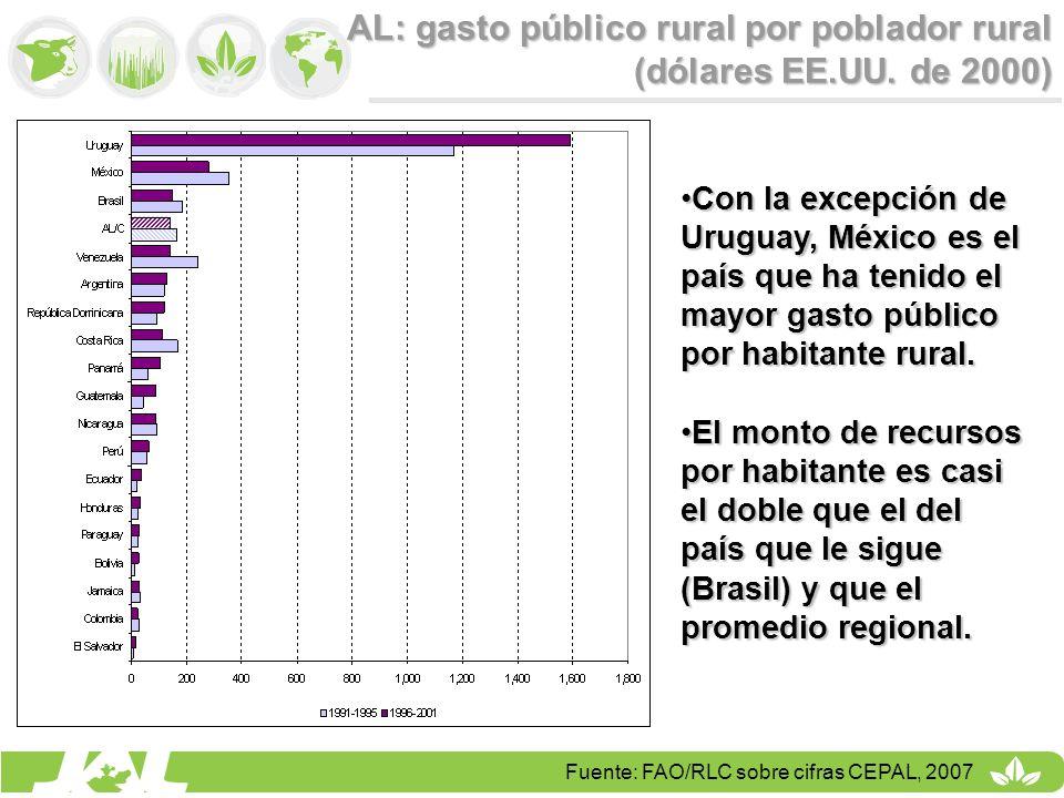 AL: gasto público rural por poblador rural (dólares EE.UU. de 2000)