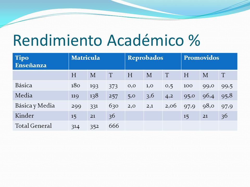Rendimiento Académico %