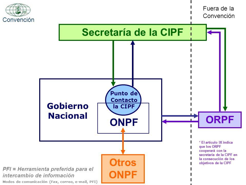 Punto de Contacto la CIPF