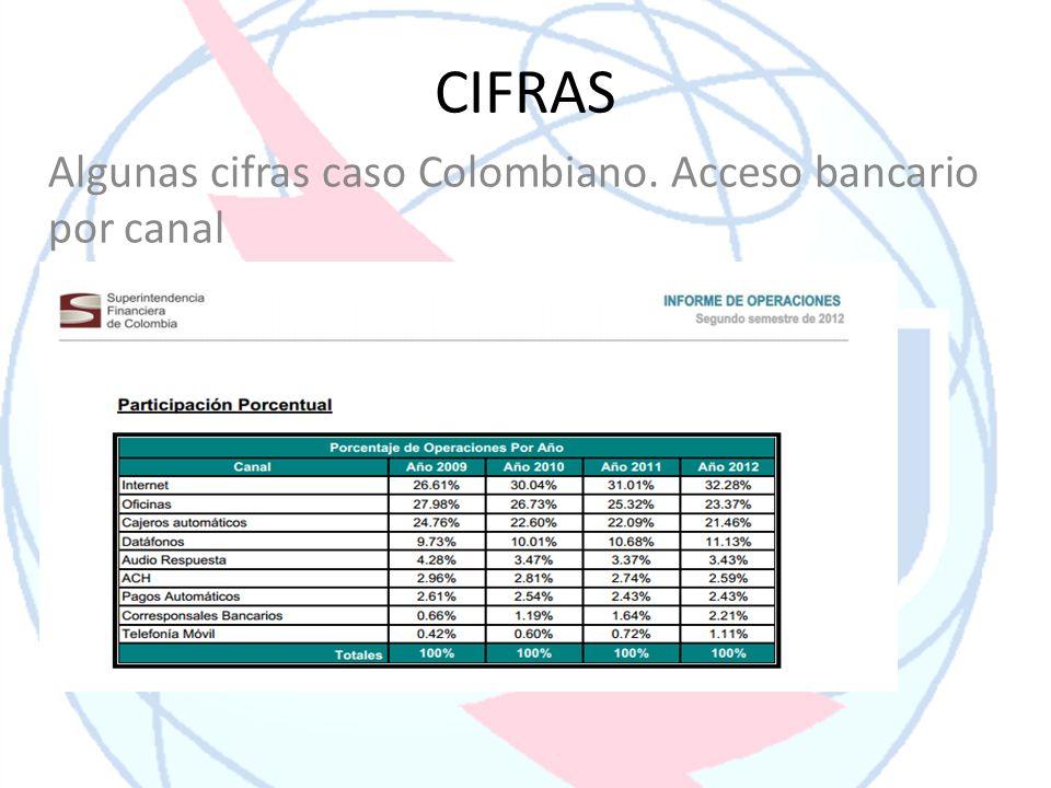 Algunas cifras caso Colombiano. Acceso bancario por canal