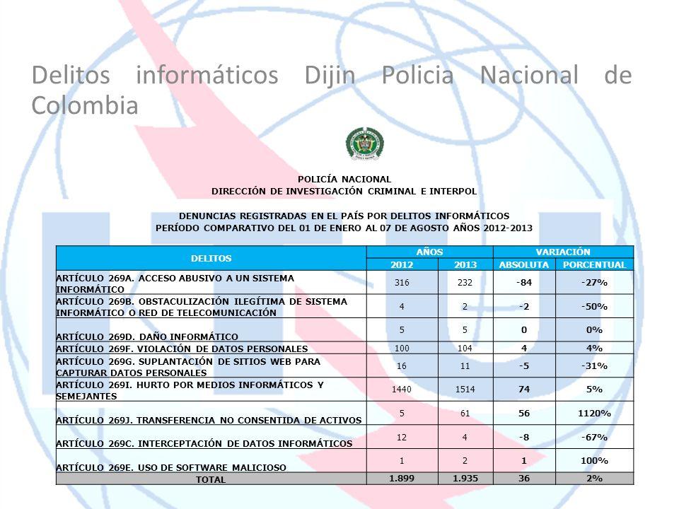 Delitos informáticos Dijin Policia Nacional de Colombia