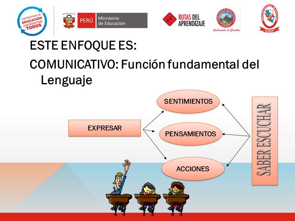 ESTE ENFOQUE ES: COMUNICATIVO: Función fundamental del Lenguaje