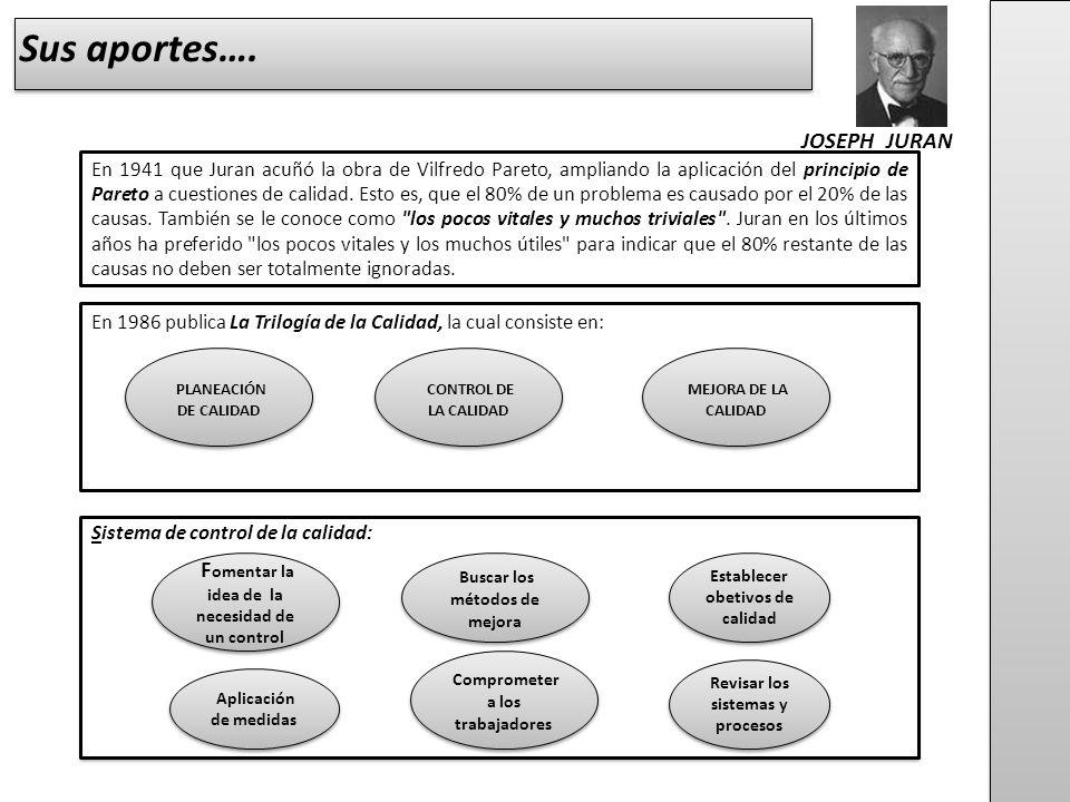 Sus aportes…. JOSEPH JURAN PLANEACIÓN DE CALIDAD CONTROL DE LA CALIDAD