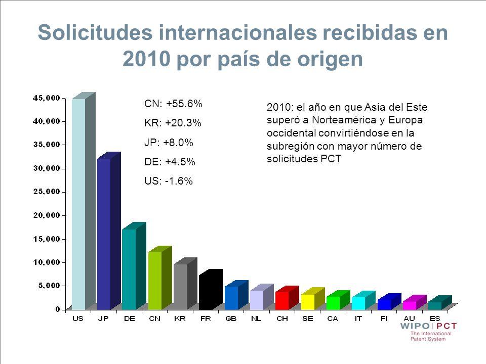 Solicitudes internacionales recibidas en 2010 por país de origen