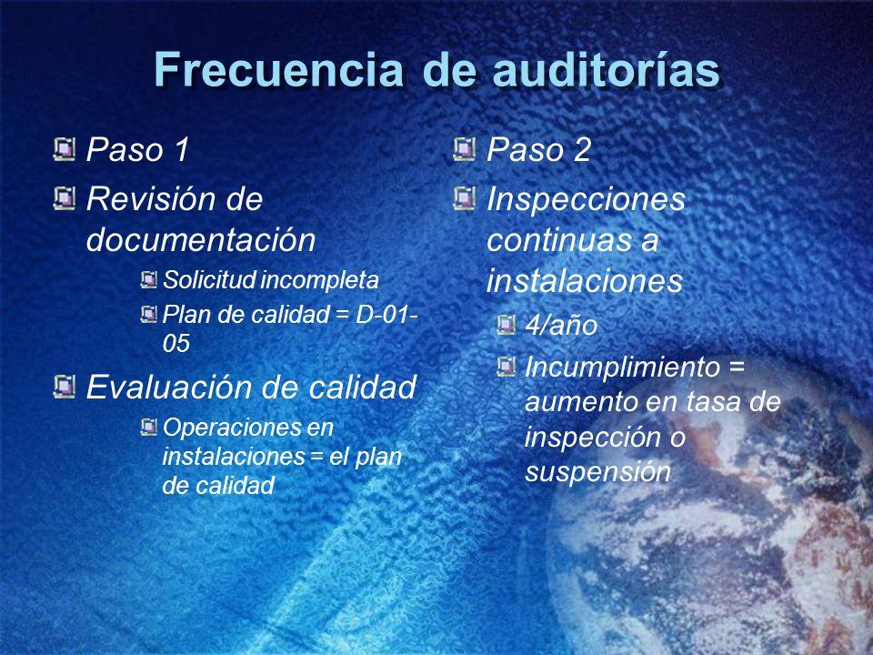 Frecuencia de auditorías