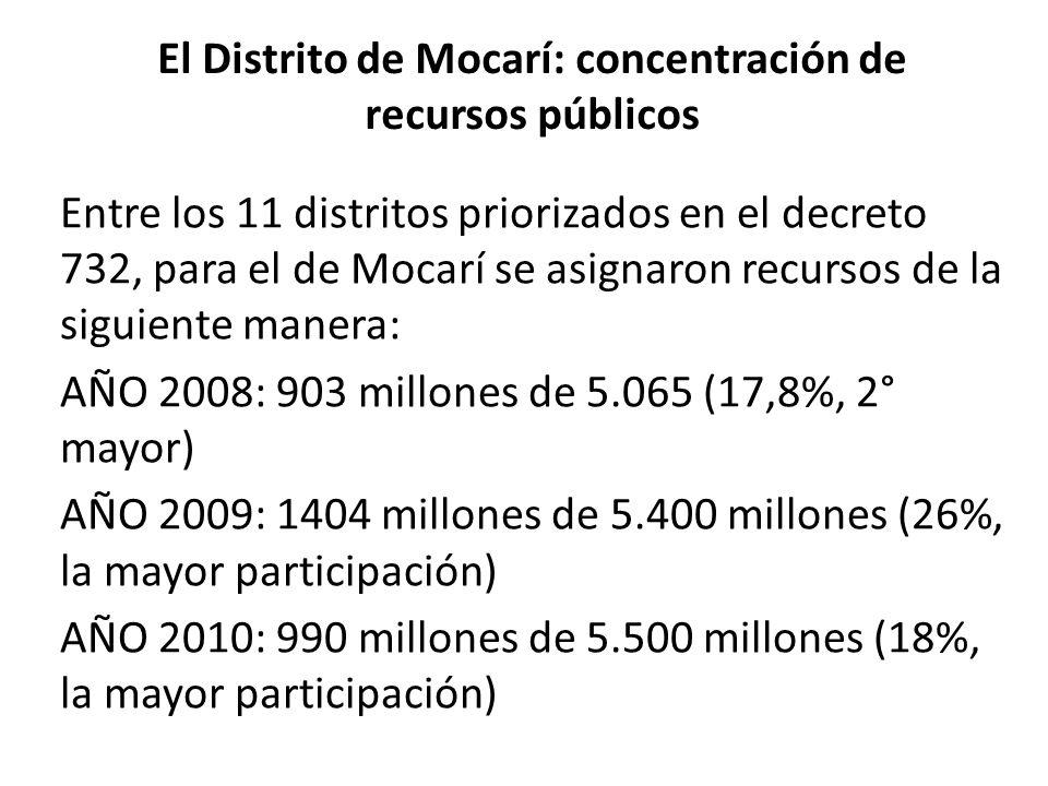 El Distrito de Mocarí: concentración de recursos públicos