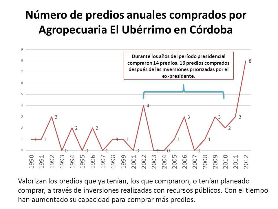 Número de predios anuales comprados por Agropecuaria El Ubérrimo en Córdoba