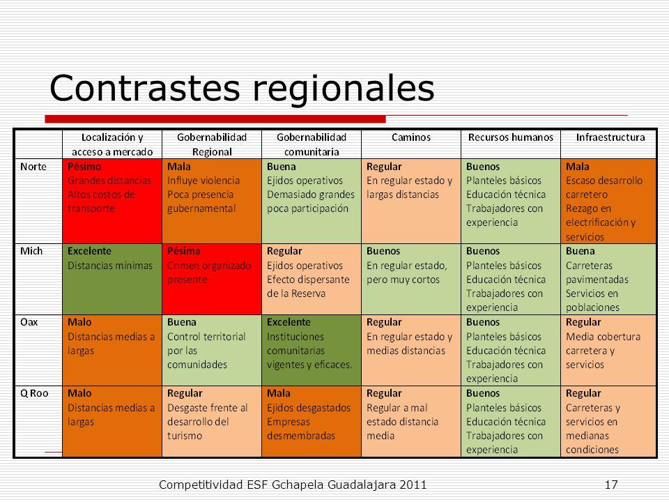 Contrastes regionales
