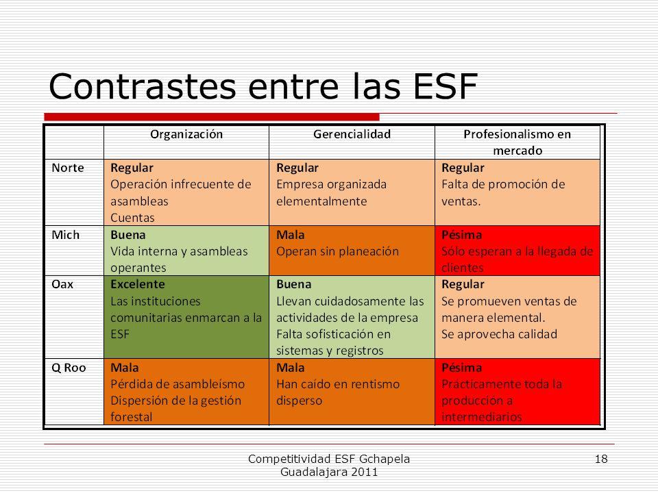 Contrastes entre las ESF
